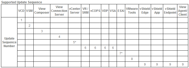 vsphere-update-sequence